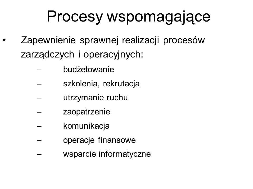 Procesy wspomagające Zapewnienie sprawnej realizacji procesów zarządczych i operacyjnych: budżetowanie.