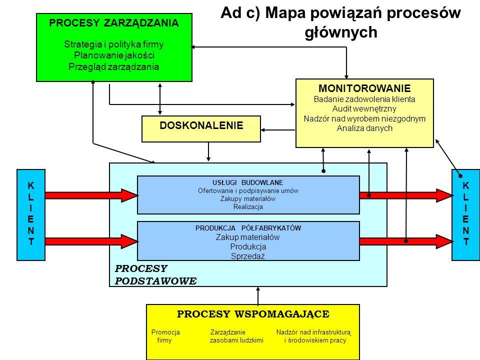 Ad c) Mapa powiązań procesów głównych