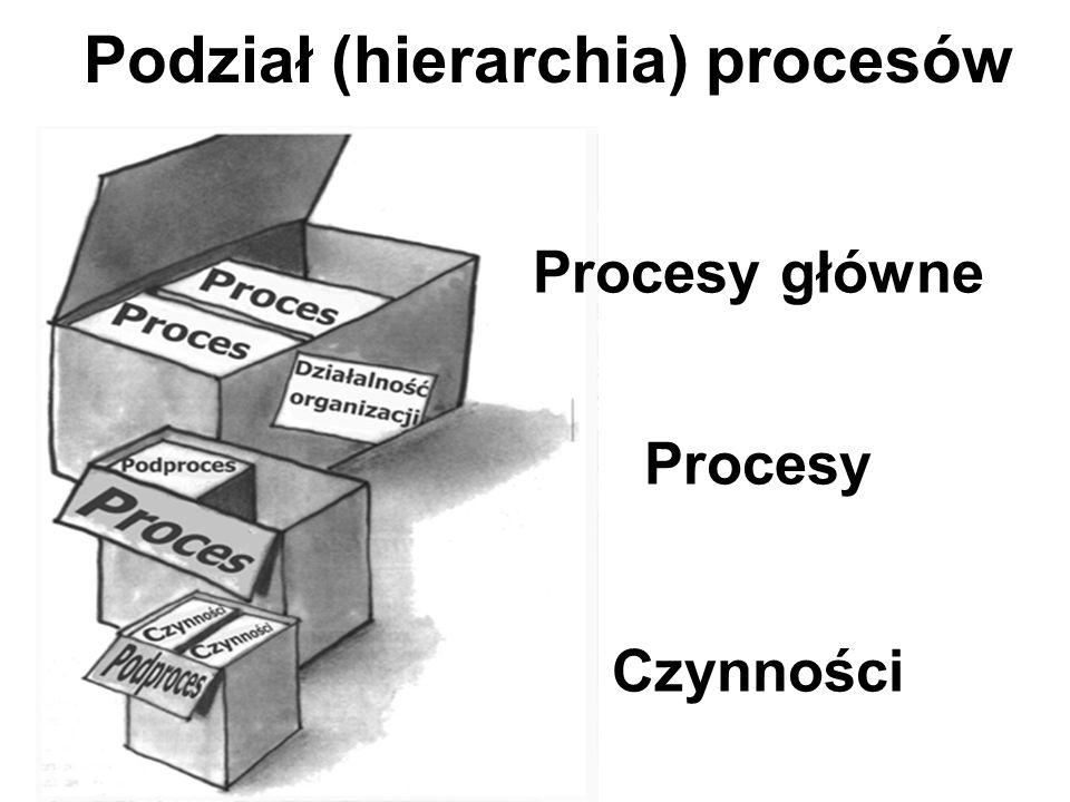 Podział (hierarchia) procesów