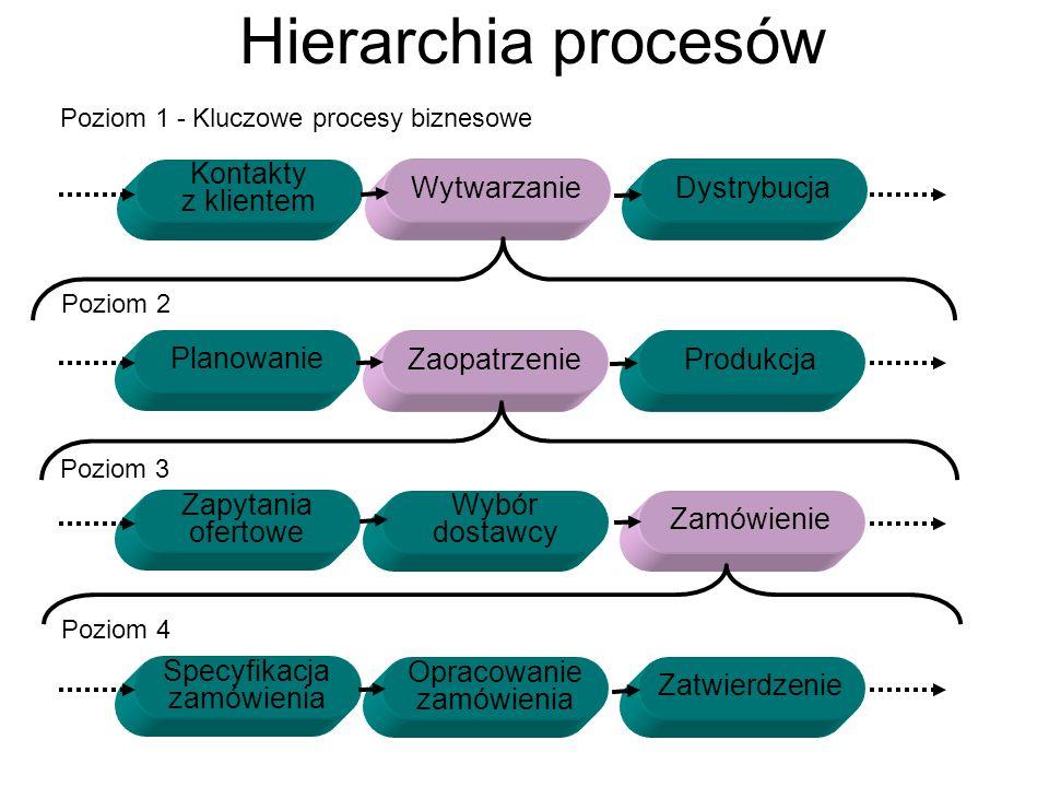 Hierarchia procesów Kontakty z klientem Wytwarzanie Dystrybucja