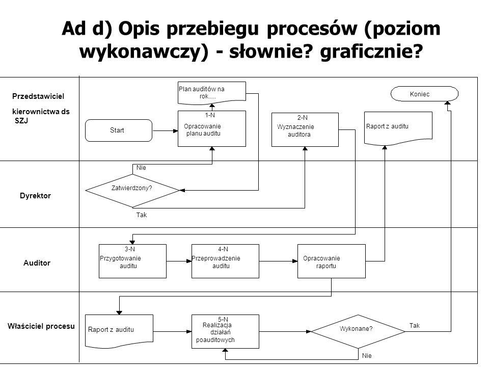Ad d) Opis przebiegu procesów (poziom wykonawczy) - słownie graficznie