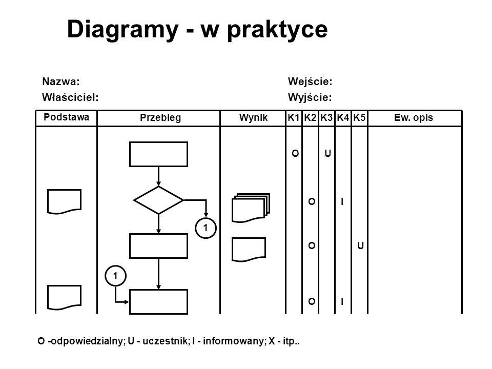 Diagramy - w praktyce Nazwa: Wejście: Właściciel: Wyjście: K1 K2 K3 K4