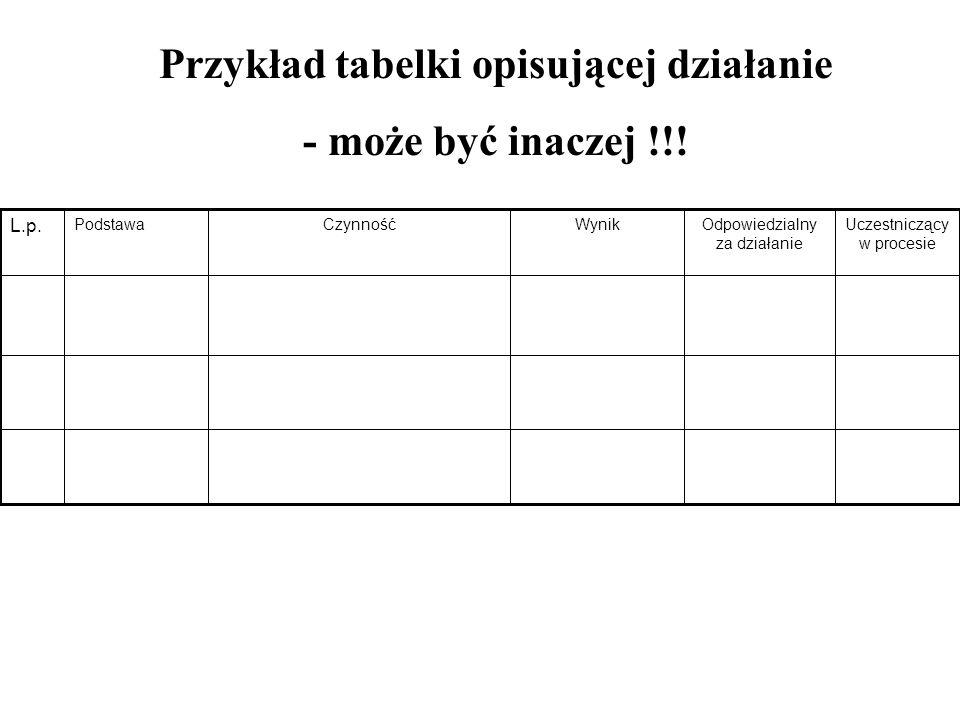 Przykład tabelki opisującej działanie