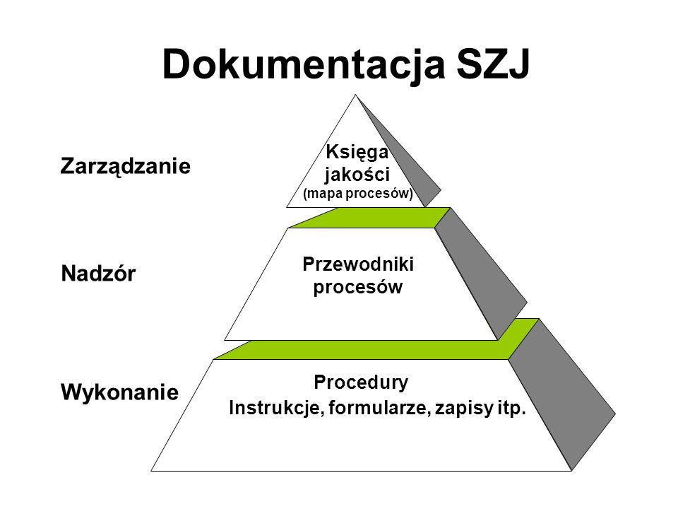 Dokumentacja SZJ Zarządzanie Nadzór Wykonanie Księga jakości
