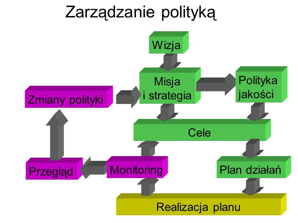 Zarządzanie polityką Wizja Misja i strategia Polityka jakości
