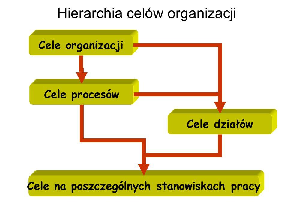 Hierarchia celów organizacji