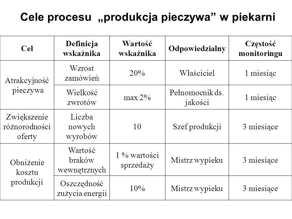 """Cele procesu """"produkcja pieczywa w piekarni"""