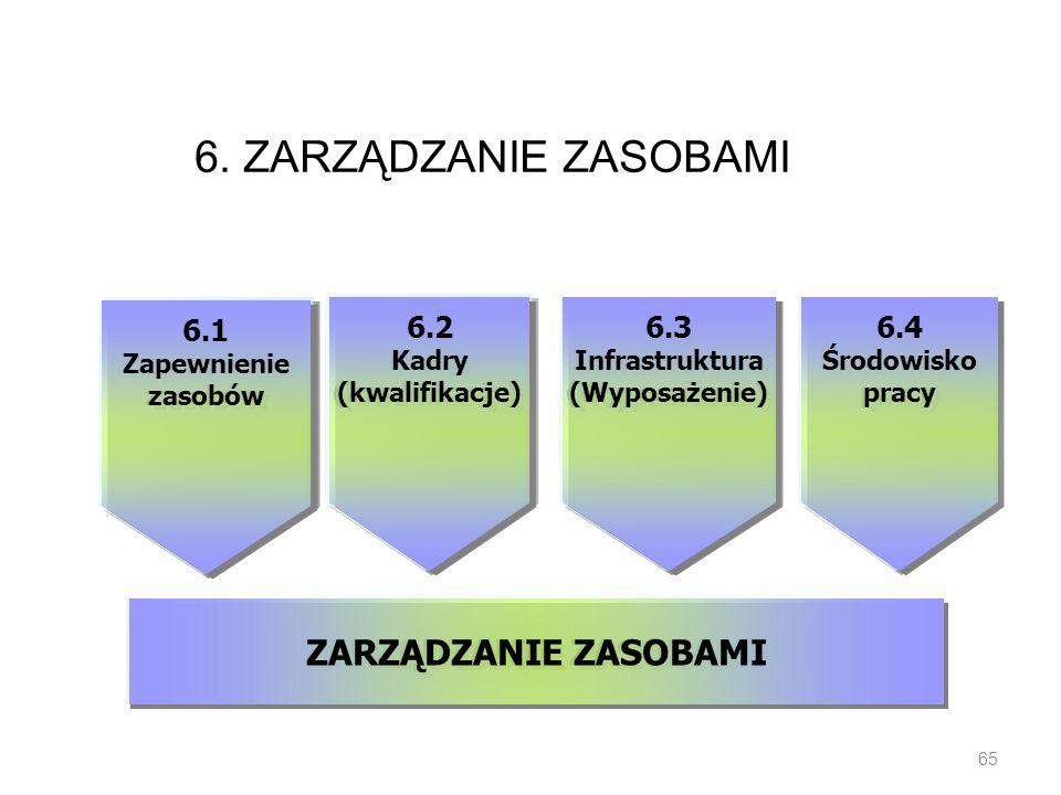 6. ZARZĄDZANIE ZASOBAMI ZARZĄDZANIE ZASOBAMI ZARZĄDZANIE ZASOBAMI 6.1