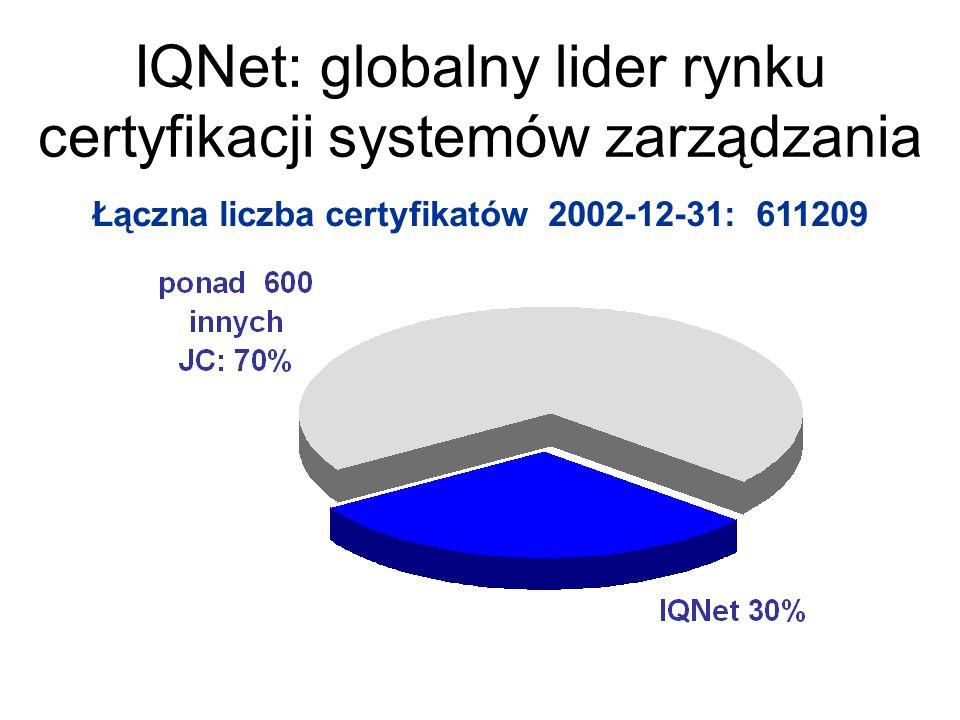 IQNet: globalny lider rynku certyfikacji systemów zarządzania