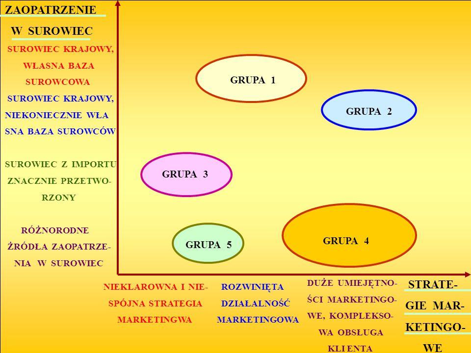 ZAOPATRZENIE W SUROWIEC STRATE- GIE MAR- KETINGO- WE GRUPA 1 GRUPA 3