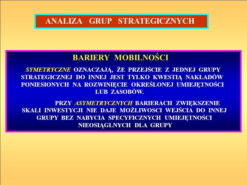 ANALIZA GRUP STRATEGICZNYCH