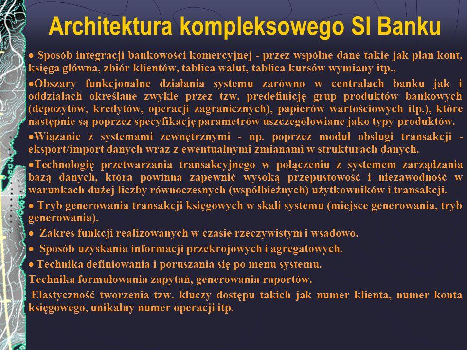 Architektura kompleksowego SI Banku