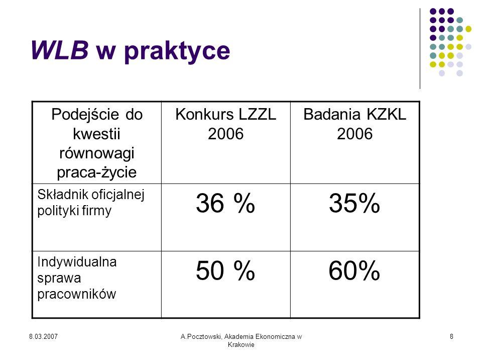 WLB w praktycePodejście do kwestii równowagi praca-życie. Konkurs LZZL 2006. Badania KZKL 2006. Składnik oficjalnej polityki firmy.