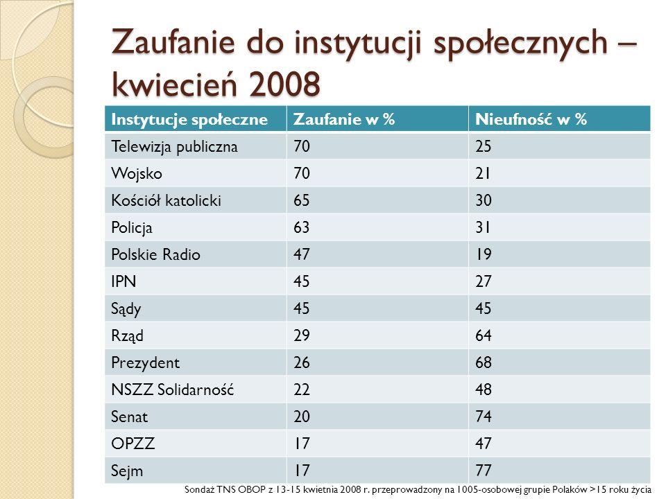 Zaufanie do instytucji społecznych – kwiecień 2008