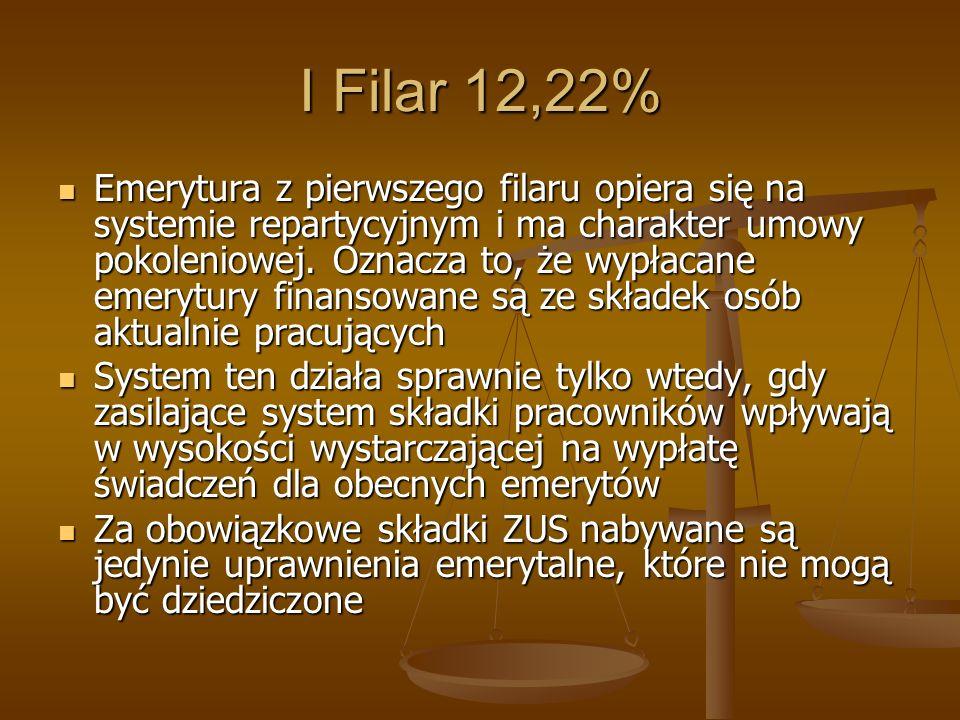 I Filar 12,22%