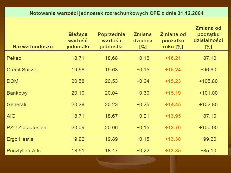 Notowania wartości jednostek rozrachunkowych OFE z dnia 31.12.2004