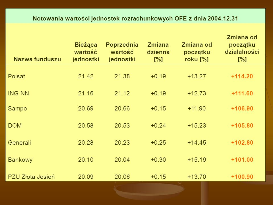 Notowania wartości jednostek rozrachunkowych OFE z dnia 2004.12.31