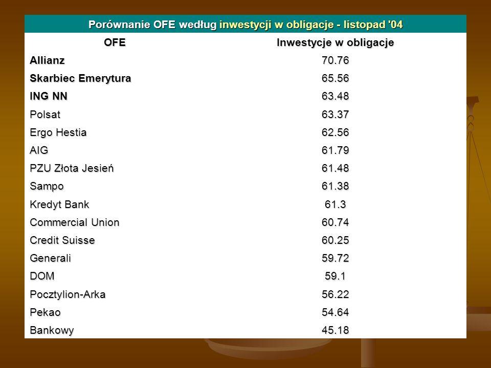 Porównanie OFE według inwestycji w obligacje - listopad 04 OFE