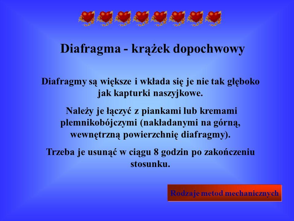 Diafragma - krążek dopochwowy