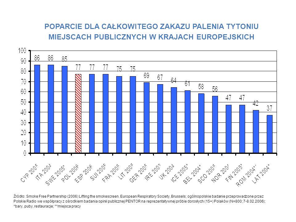 POPARCIE DLA CAŁKOWITEGO ZAKAZU PALENIA TYTONIU MIEJSCACH PUBLICZNYCH W KRAJACH EUROPEJSKICH