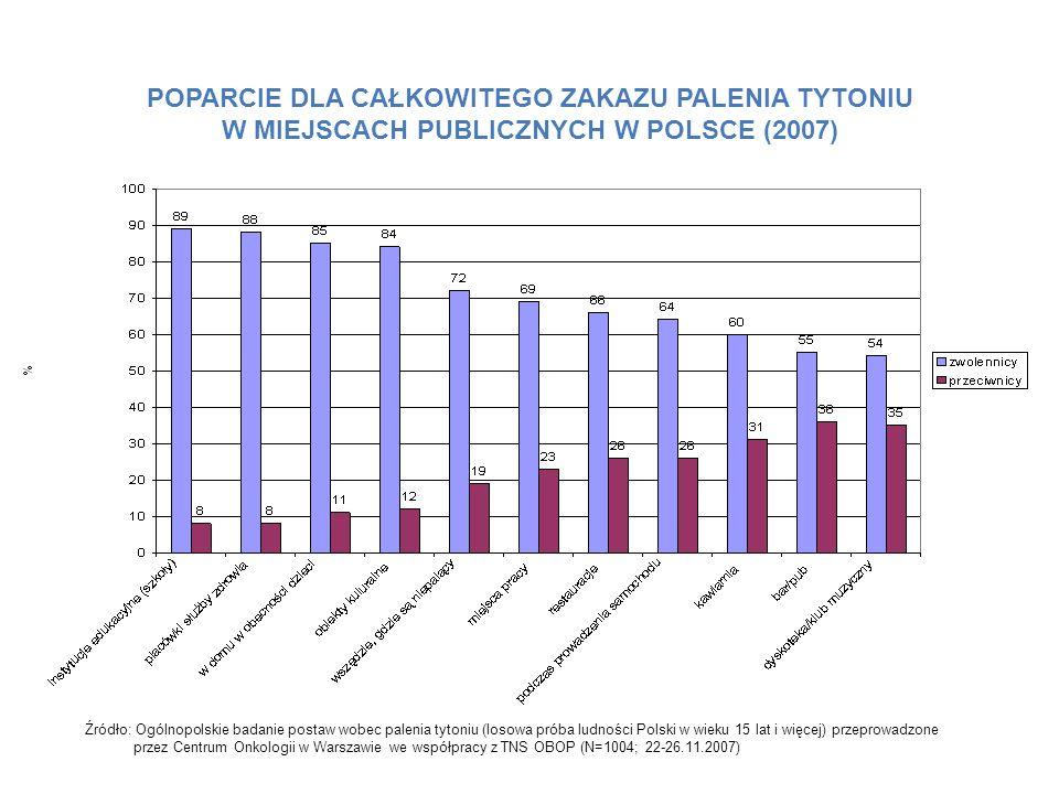 POPARCIE DLA CAŁKOWITEGO ZAKAZU PALENIA TYTONIU W MIEJSCACH PUBLICZNYCH W POLSCE (2007)