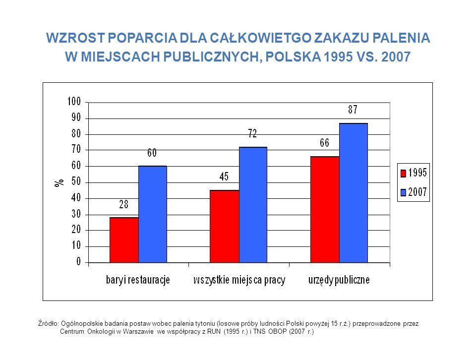 WZROST POPARCIA DLA CAŁKOWIETGO ZAKAZU PALENIA W MIEJSCACH PUBLICZNYCH, POLSKA 1995 VS. 2007