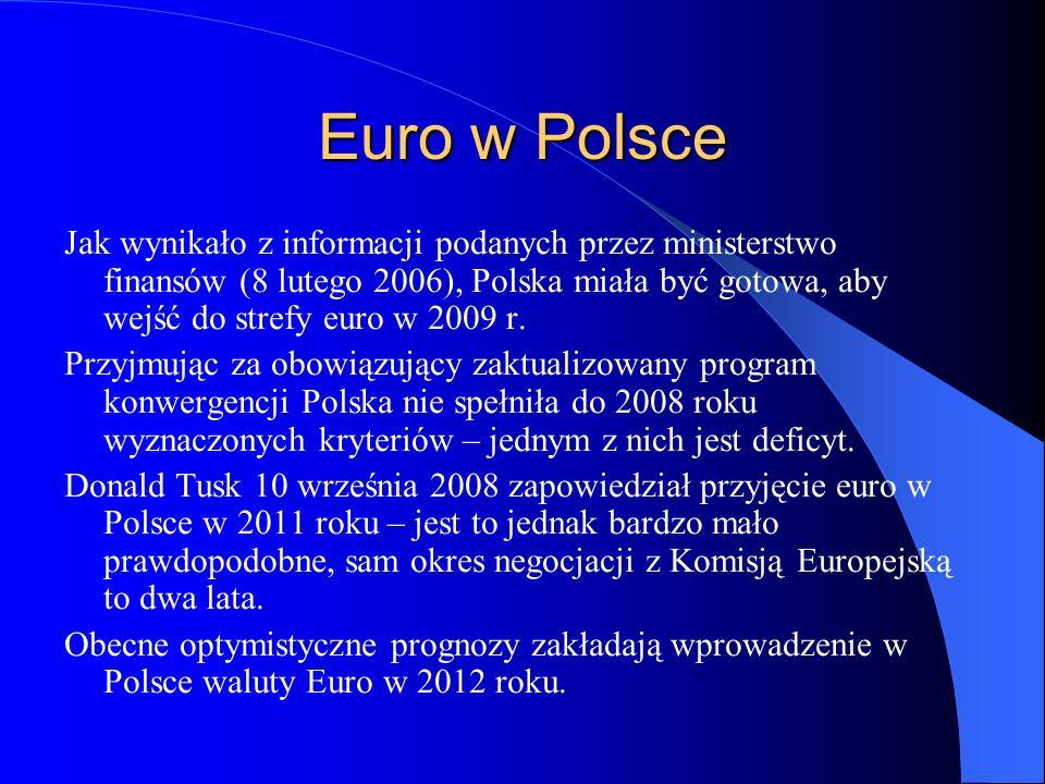Euro w Polsce