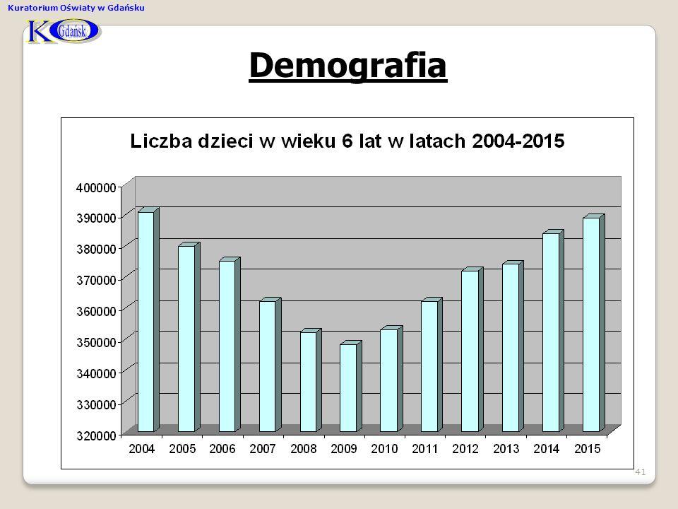 K O Gdańsk Kuratorium Oświaty w Gdańsku Demografia