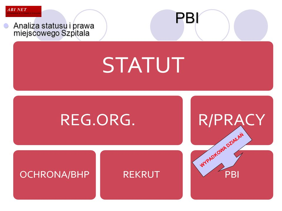 PBI Analiza statusu i prawa miejscowego Szpitala WYPADKOWA DZIAŁAŃ