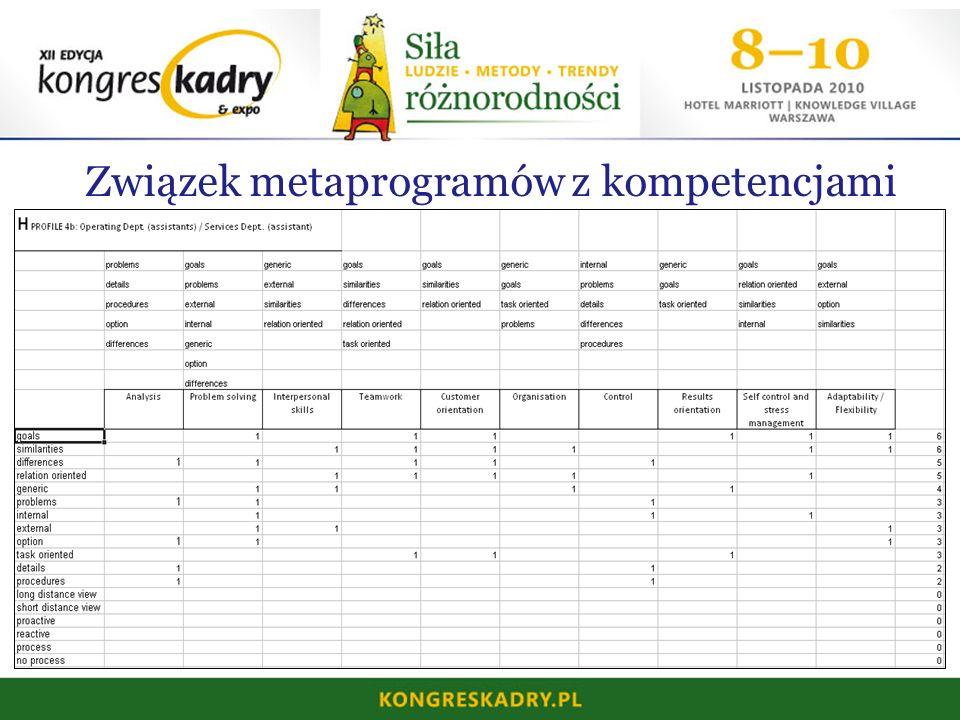 Związek metaprogramów z kompetencjami