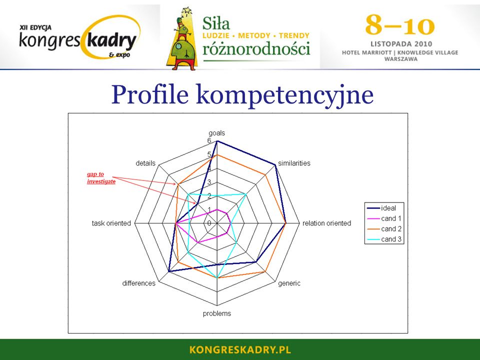 Profile kompetencyjne
