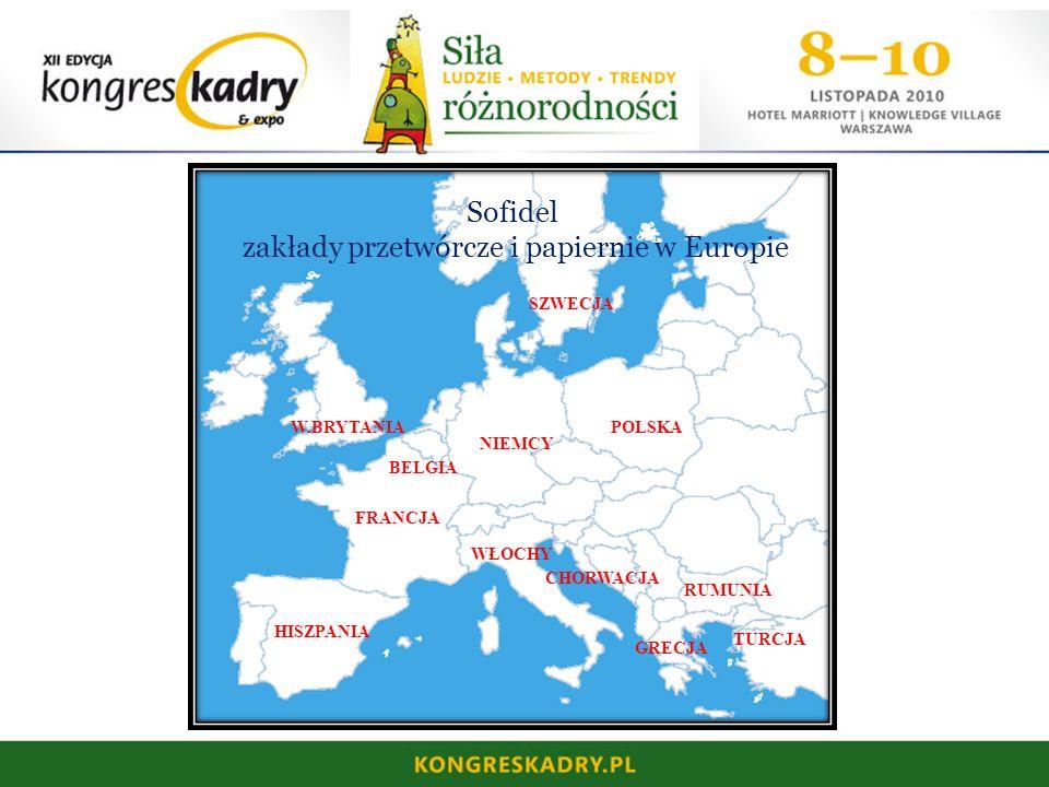 Sofidel zakłady przetwórcze i papiernie w Europie