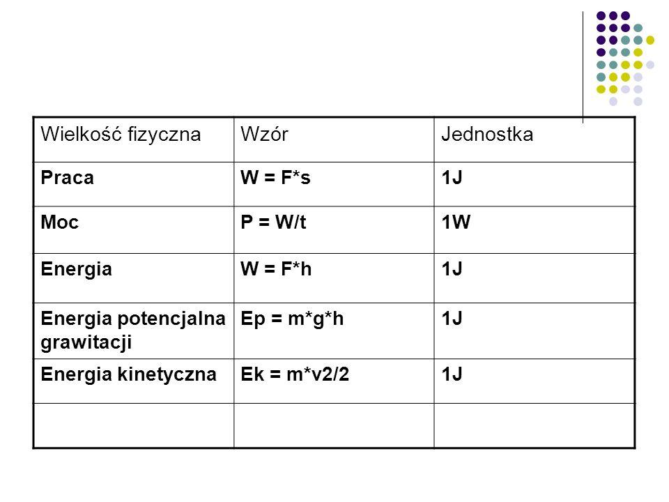 Wielkość fizyczna Wzór Jednostka Praca W = F*s 1J Moc P = W/t 1W