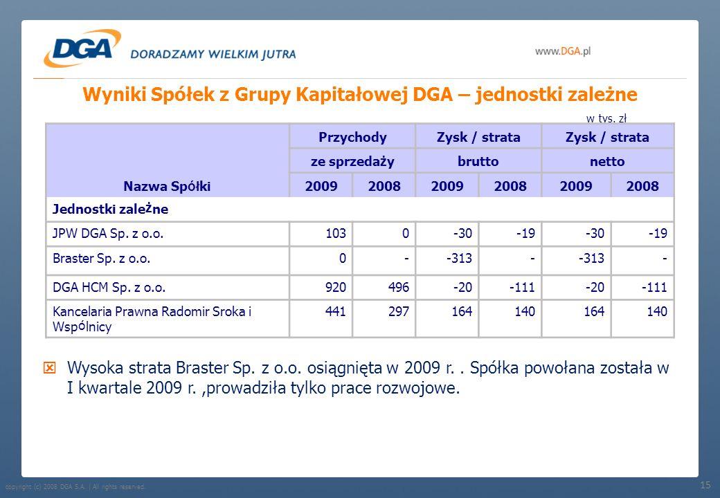 Wyniki Spółek z Grupy Kapitałowej DGA – jednostki zależne
