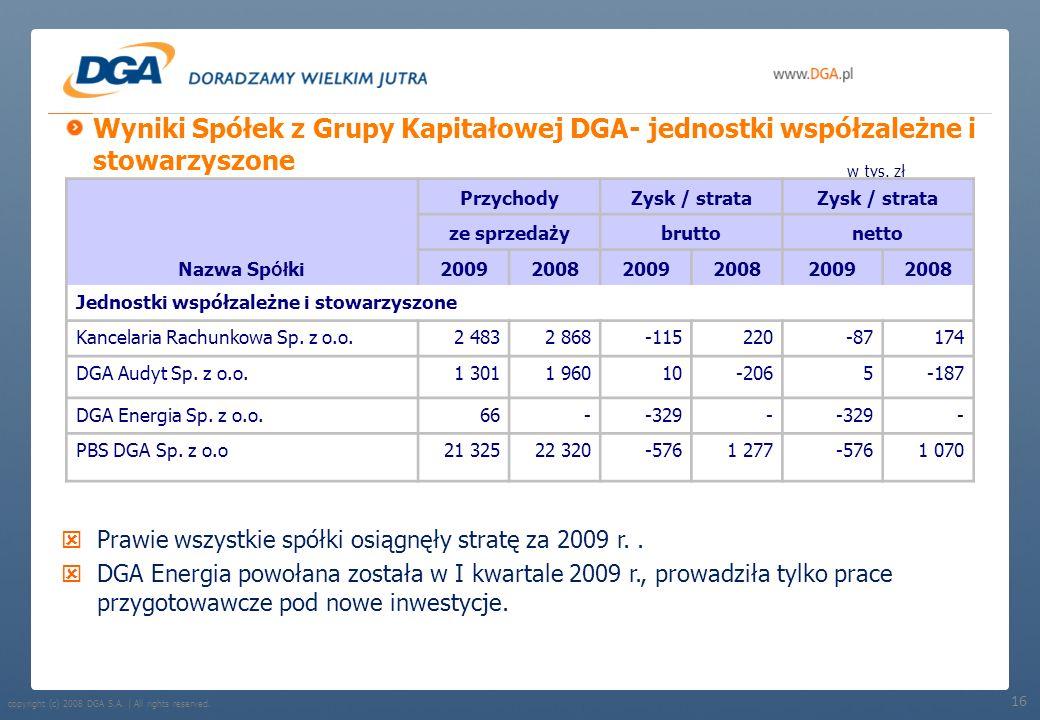 Wyniki Spółek z Grupy Kapitałowej DGA- jednostki współzależne i stowarzyszone
