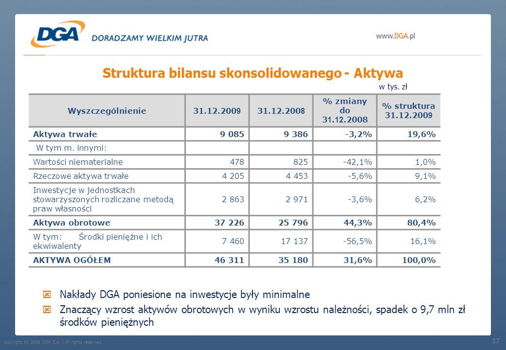 Struktura bilansu skonsolidowanego - Aktywa