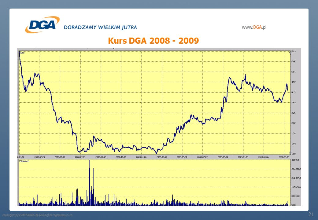 Kurs DGA 2008 - 2009 21 copyright (c) 2007-2008 DGA S.A. | All rights reserved. 21
