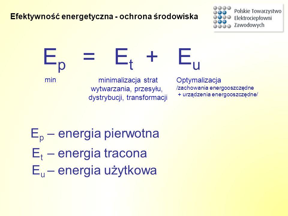 Ep – energia pierwotna Et – energia tracona Eu – energia użytkowa