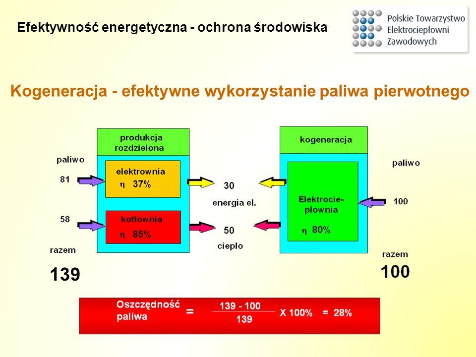 139 Kogeneracja - efektywne wykorzystanie paliwa pierwotnego