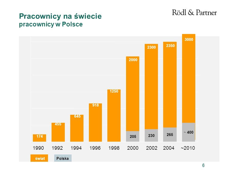Pracownicy na świecie pracownicy w Polsce