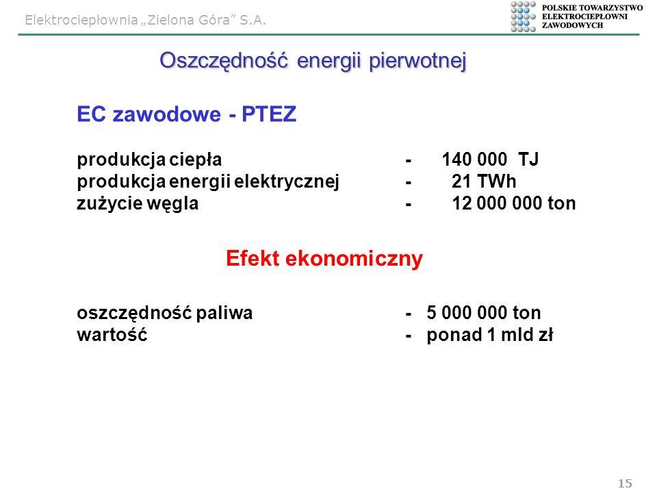Oszczędność energii pierwotnej