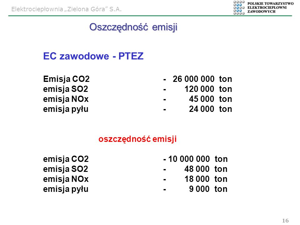 Oszczędność emisji EC zawodowe - PTEZ Emisja CO2 - 26 000 000 ton