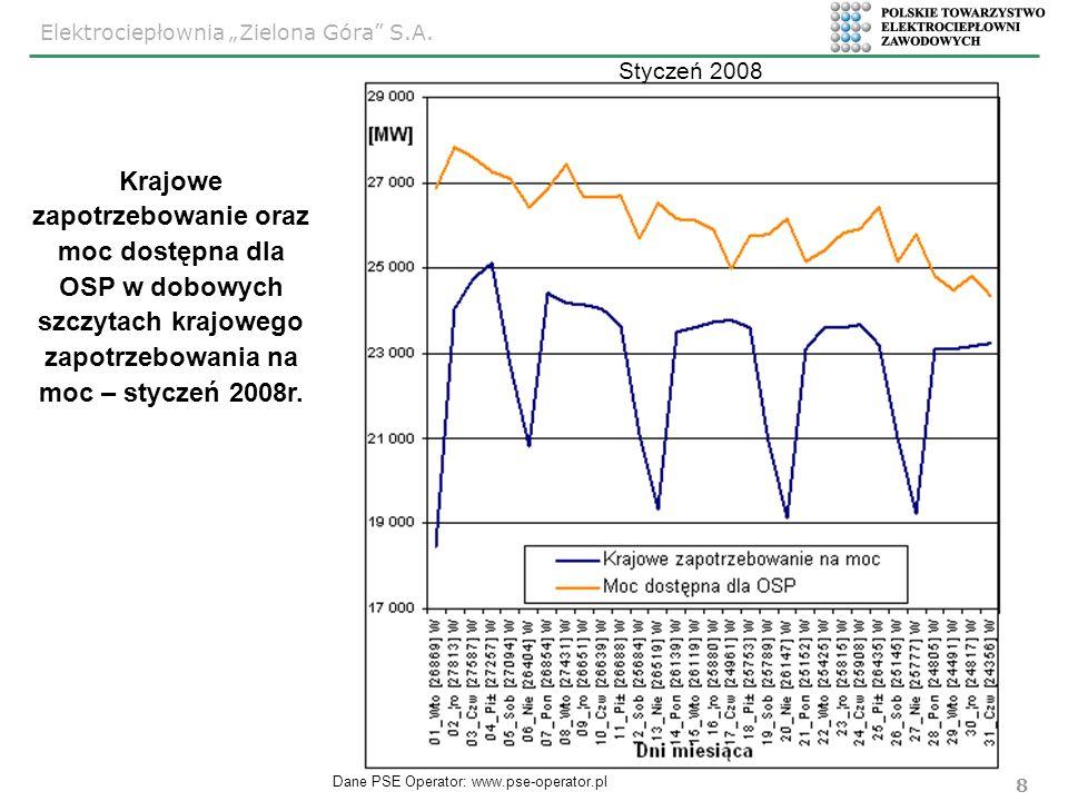 Styczeń 2008 Krajowe zapotrzebowanie oraz moc dostępna dla OSP w dobowych szczytach krajowego zapotrzebowania na moc – styczeń 2008r.
