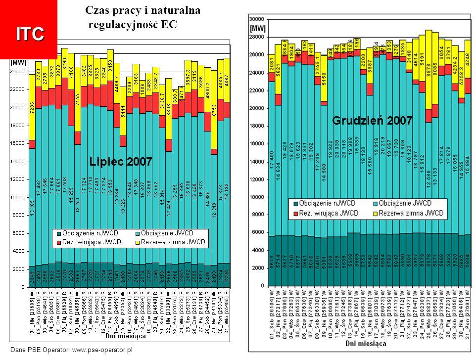 ITC Czas pracy i naturalna regulacyjność EC Grudzień 2007 Lipiec 2007