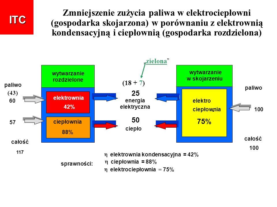 Zmniejszenie zużycia paliwa w elektrociepłowni (gospodarka skojarzona) w porównaniu z elektrownią kondensacyjną i ciepłownią (gospodarka rozdzielona)