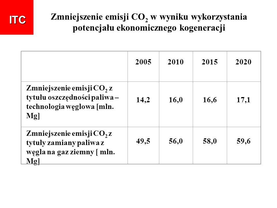 ITC Zmniejszenie emisji CO2 w wyniku wykorzystania potencjału ekonomicznego kogeneracji. 2005. 2010.