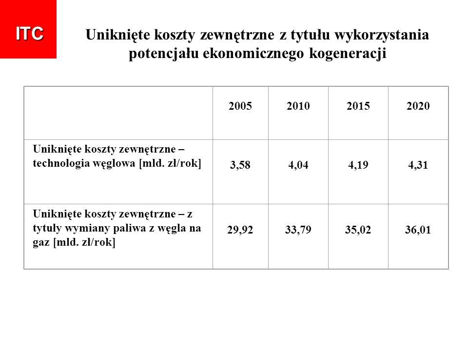 ITC Uniknięte koszty zewnętrzne z tytułu wykorzystania potencjału ekonomicznego kogeneracji. 2005.