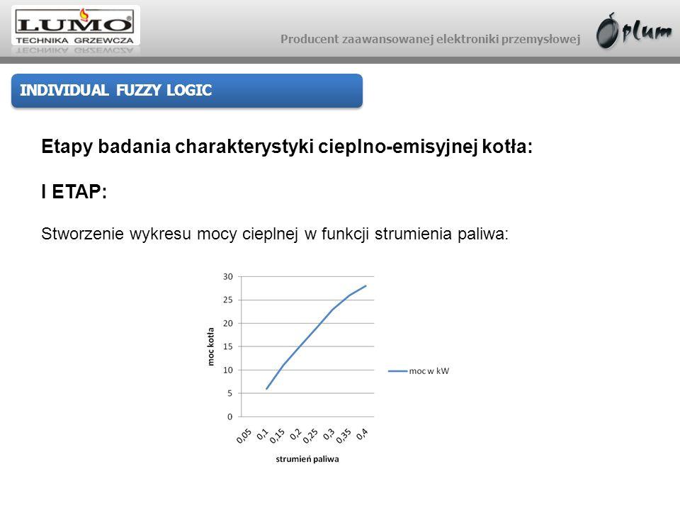 Etapy badania charakterystyki cieplno-emisyjnej kotła: I ETAP: