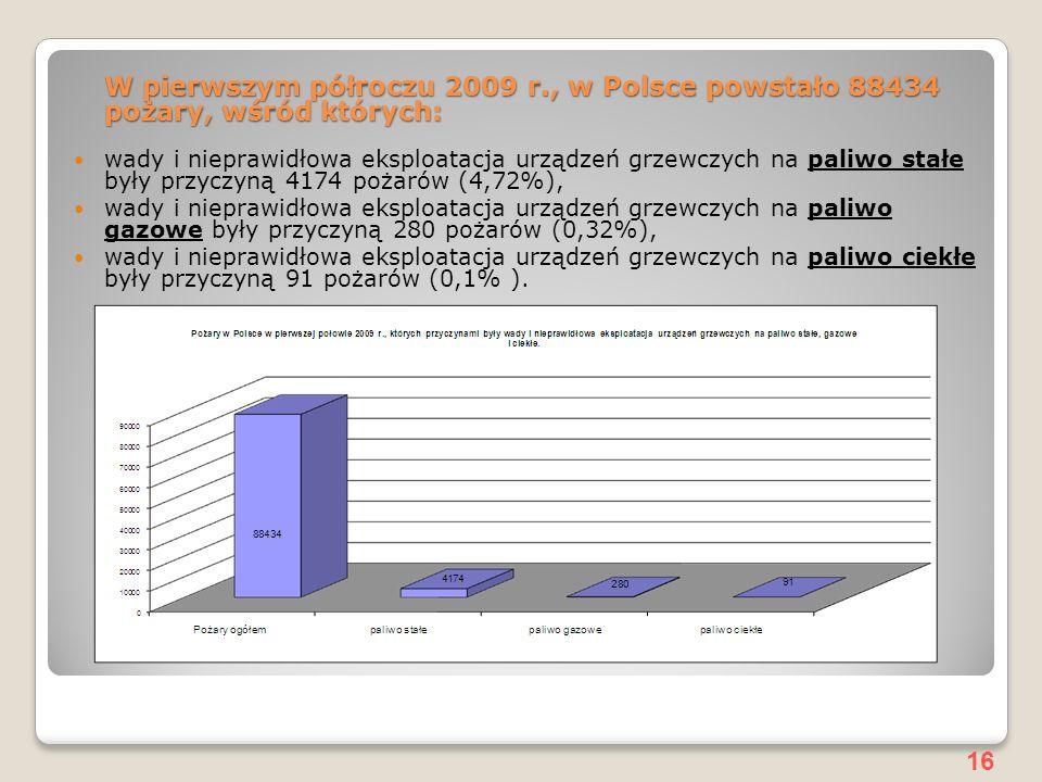 W pierwszym półroczu 2009 r., w Polsce powstało 88434 pożary, wśród których: