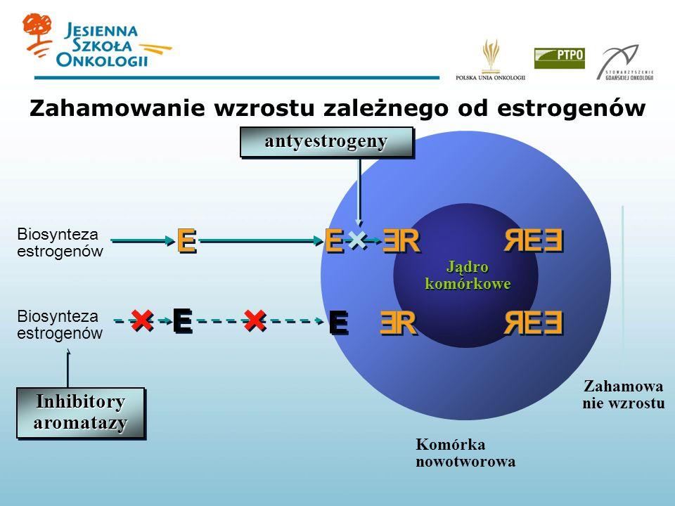 Zahamowanie wzrostu zależnego od estrogenów